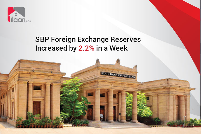 SBP Foreign Exchange Reserves Increased by 2.2% in a Week